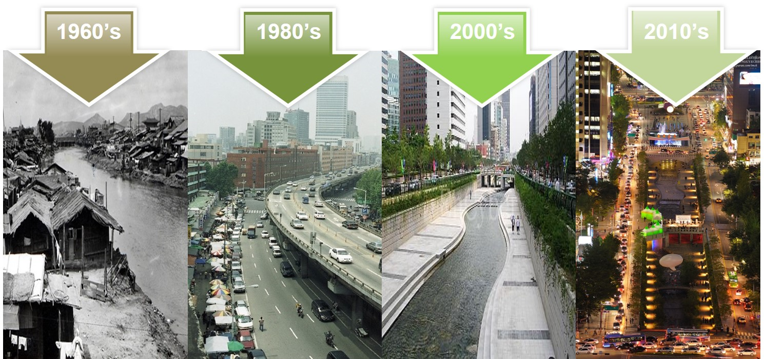 South Korea experienced a century of development in a decade