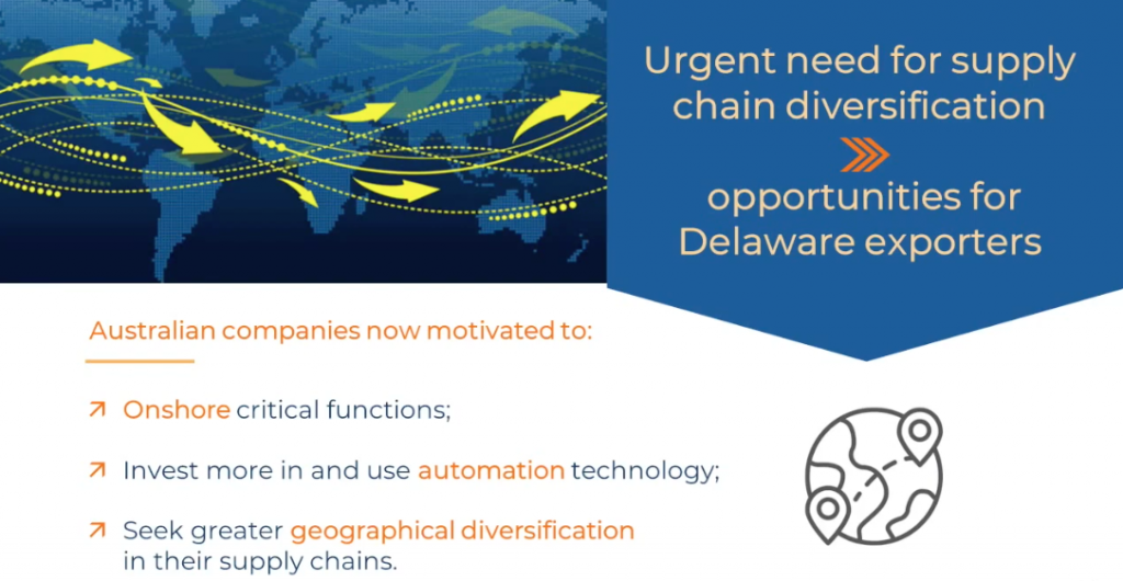 need for supply chain diversification, which opens up opportunities for Delaware
