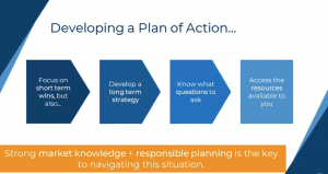 Developing a plan of action